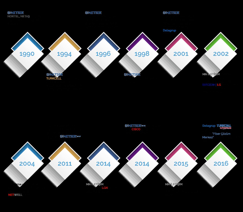 Netser Tarihçesi