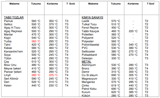 atex TOZ ORTAMLARI VE sıcaklık sınıfları.PNG