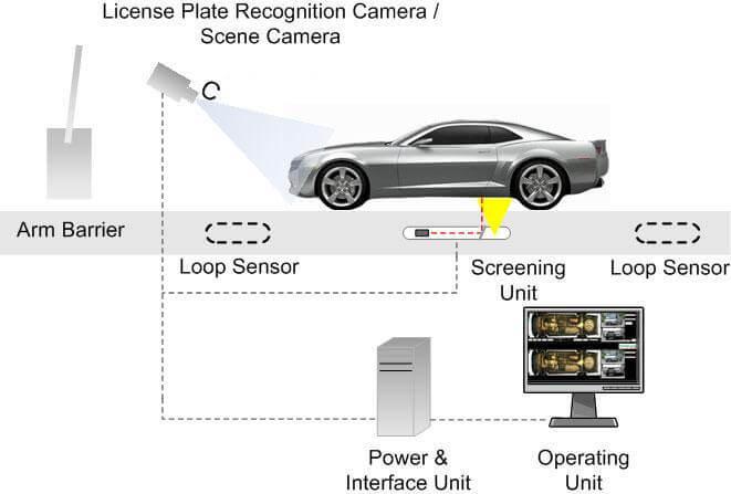 Araç altı kontrol sistemleri ve kullanım alanları görsel.jpg