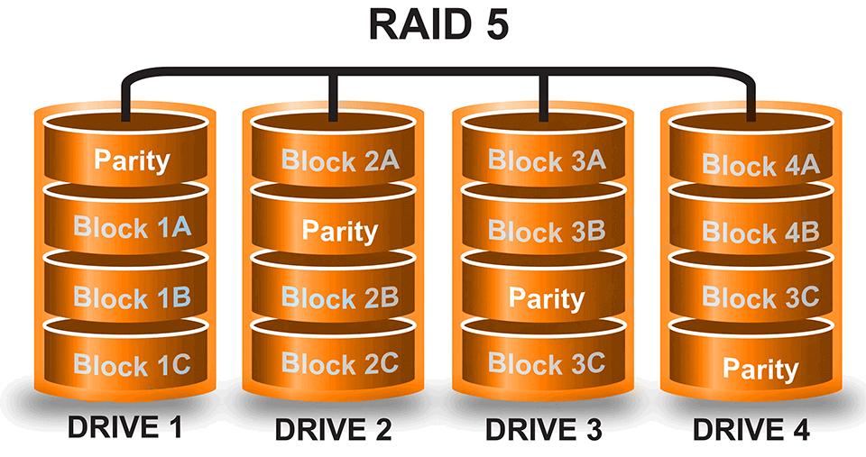 CCTV Projelerinde RAID Seçimi Nasıl Yapılır raid 5.png