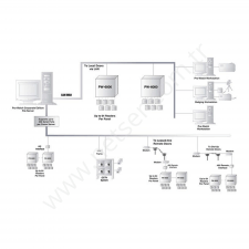 TCP/IP Kapı Kontrol Üniteleri