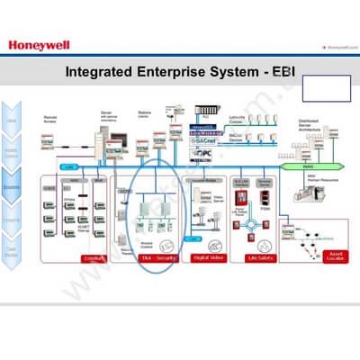 Honeywell EBI Bina Yönetim Yazılımı