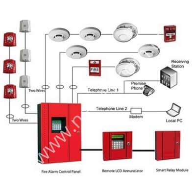 Konvansiyonel Yangın Algılama Sistemleri