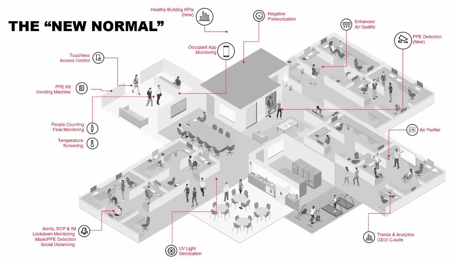 Pandemi Sonrası Yeni Normal